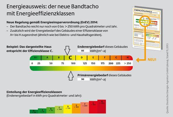 Energieausweis-Beschreibung
